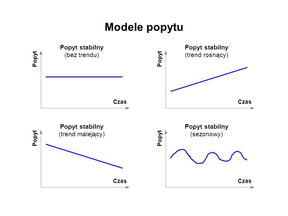 Modele popytu Popyt stabilny (bez trendu)