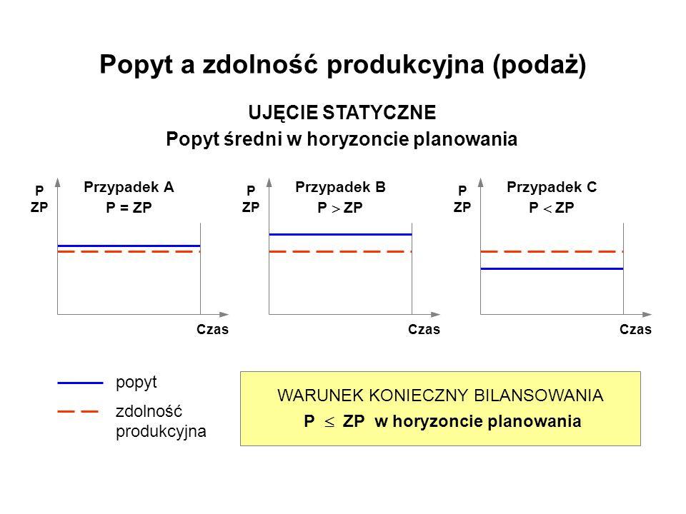 Popyt a zdolność produkcyjna (podaż)