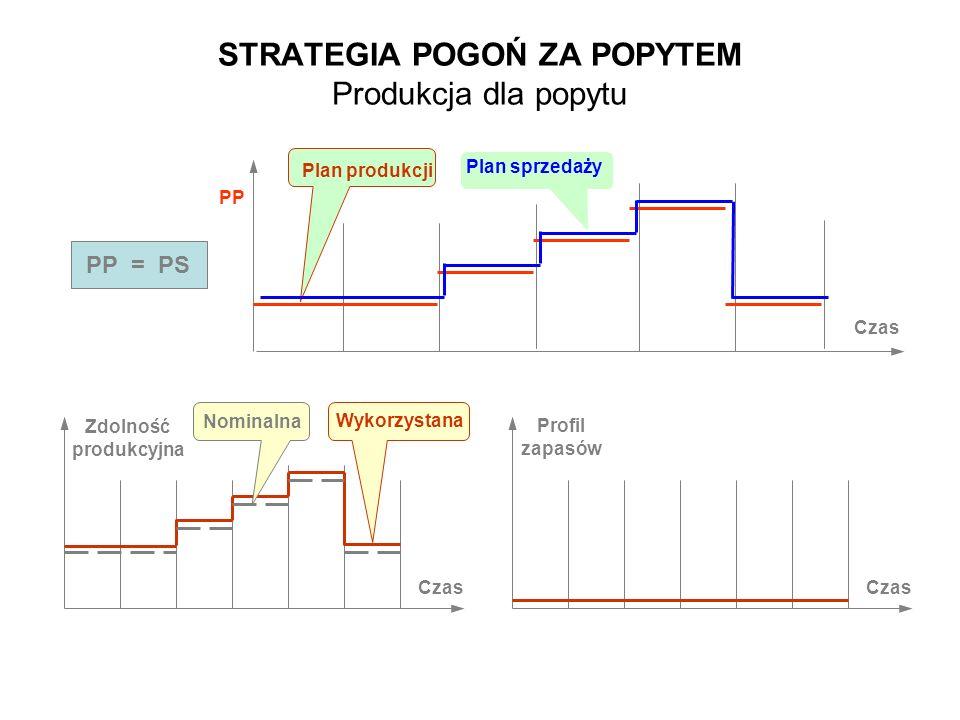STRATEGIA POGOŃ ZA POPYTEM Produkcja dla popytu