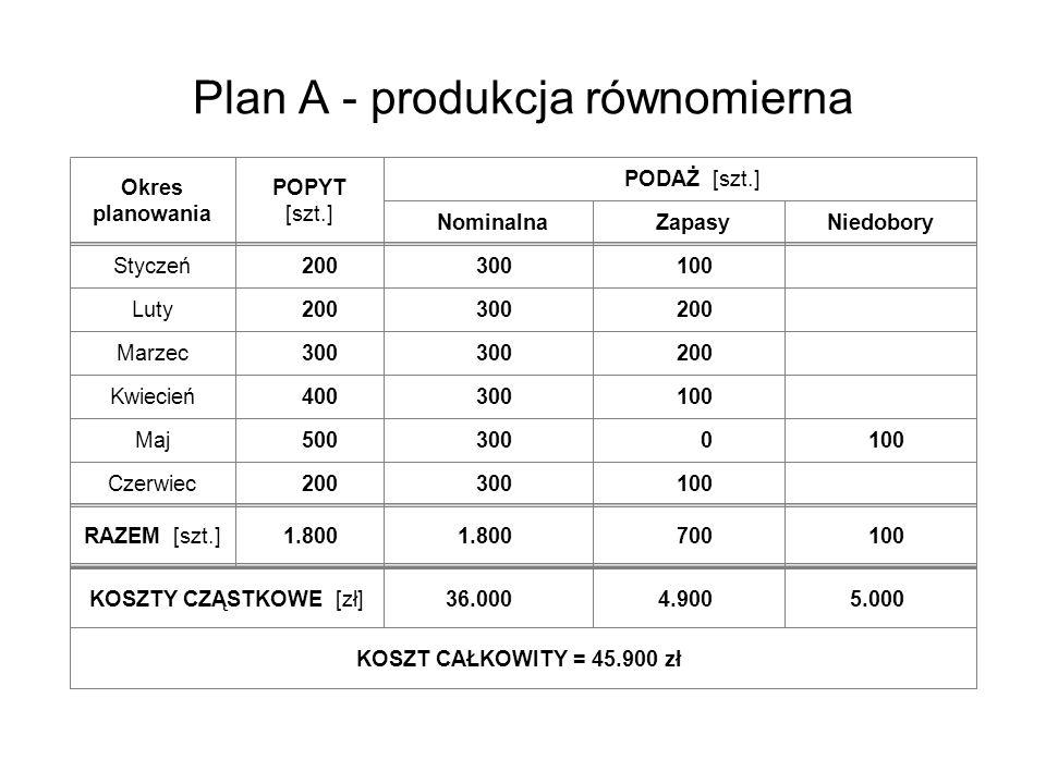 Plan A - produkcja równomierna
