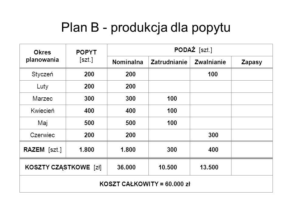 Plan B - produkcja dla popytu