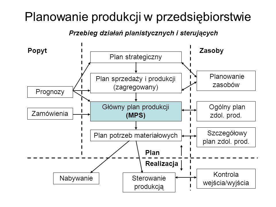 Planowanie produkcji w przedsiębiorstwie