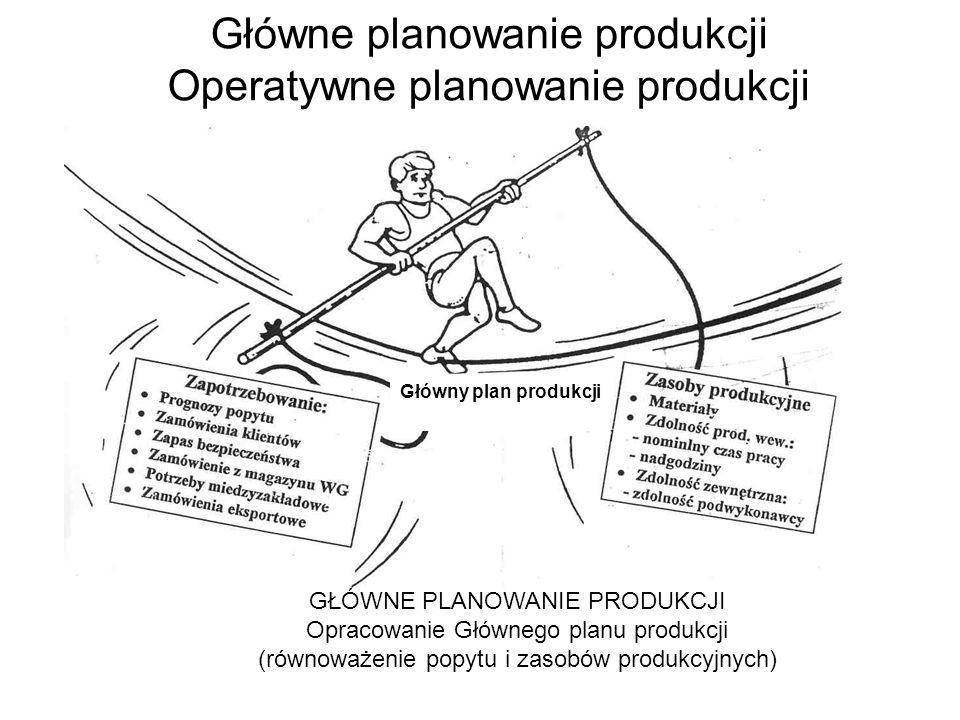 Główne planowanie produkcji Operatywne planowanie produkcji