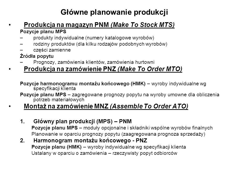 Główne planowanie produkcji