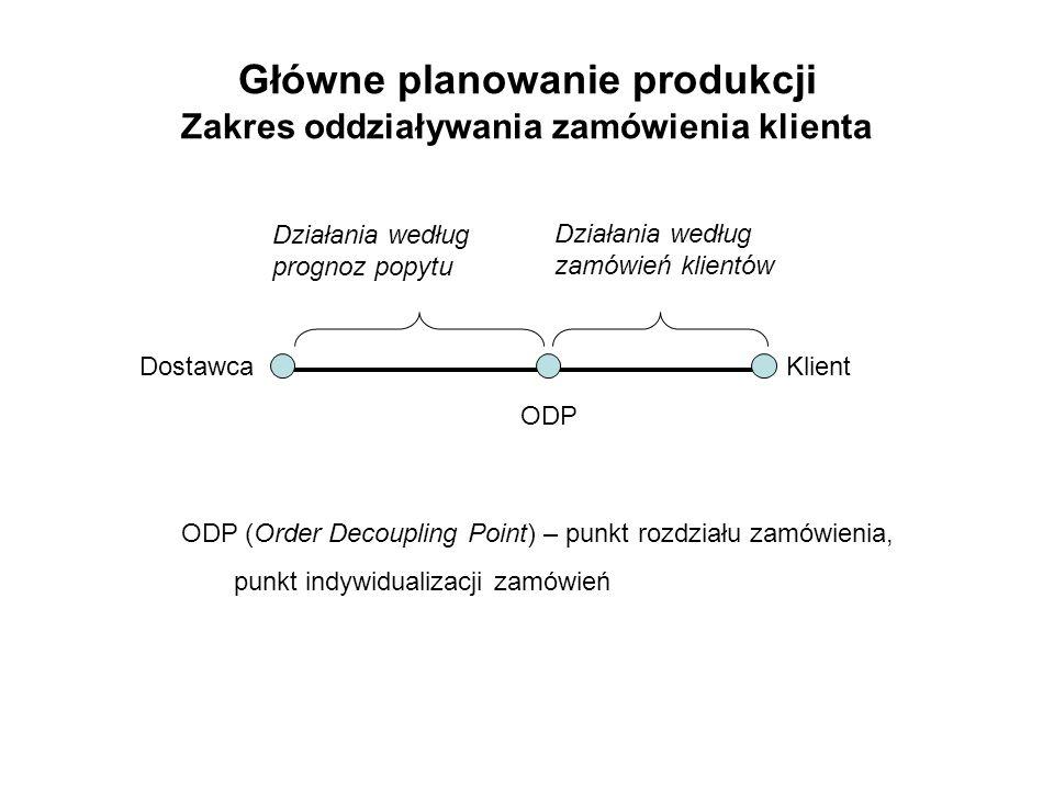 Główne planowanie produkcji Zakres oddziaływania zamówienia klienta