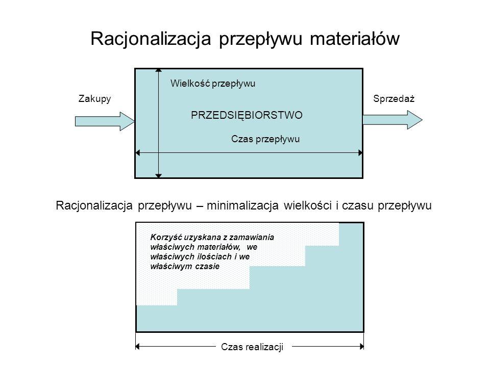 Racjonalizacja przepływu materiałów