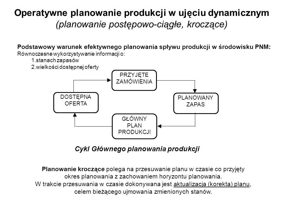 Operatywne planowanie produkcji w ujęciu dynamicznym (planowanie postępowo-ciągłe, kroczące)