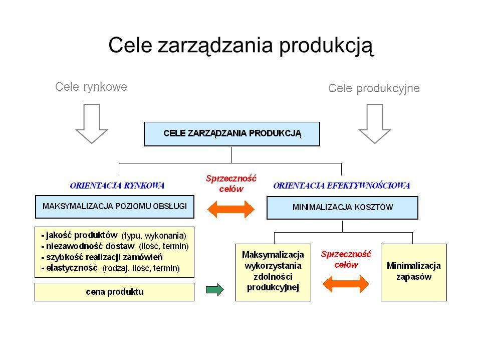 Cele zarządzania produkcją