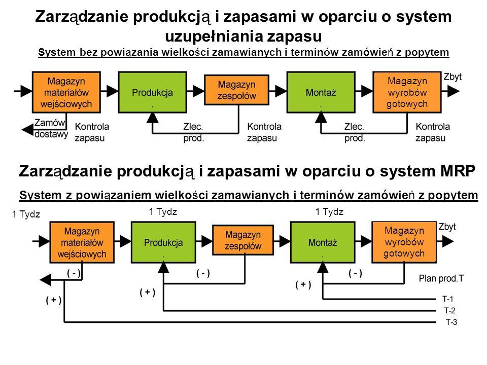 Zarządzanie produkcją i zapasami w oparciu o system