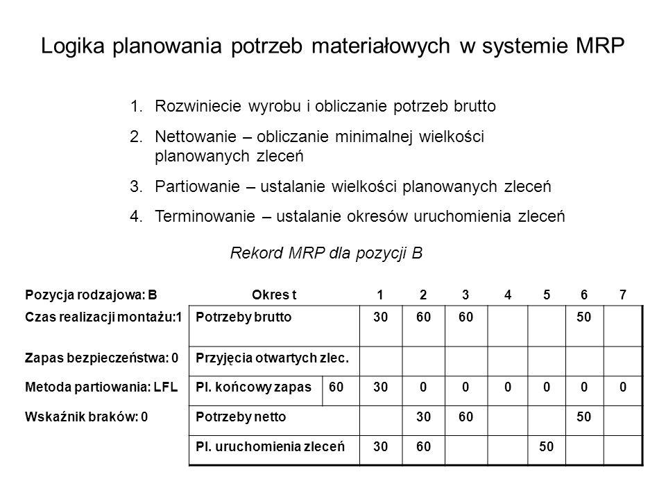 Logika planowania potrzeb materiałowych w systemie MRP