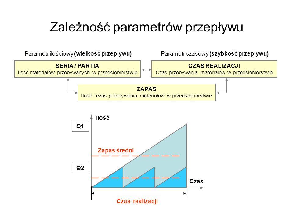 Zależność parametrów przepływu