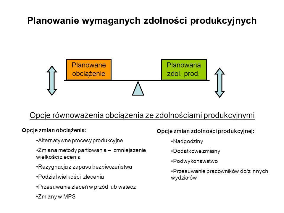 Planowanie wymaganych zdolności produkcyjnych