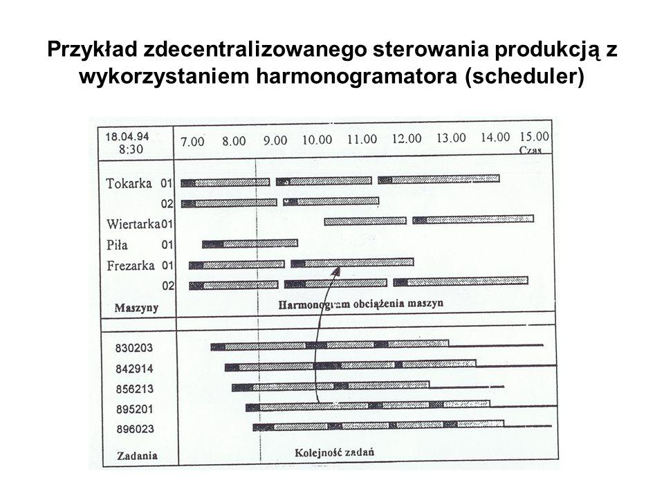 Przykład zdecentralizowanego sterowania produkcją z wykorzystaniem harmonogramatora (scheduler)