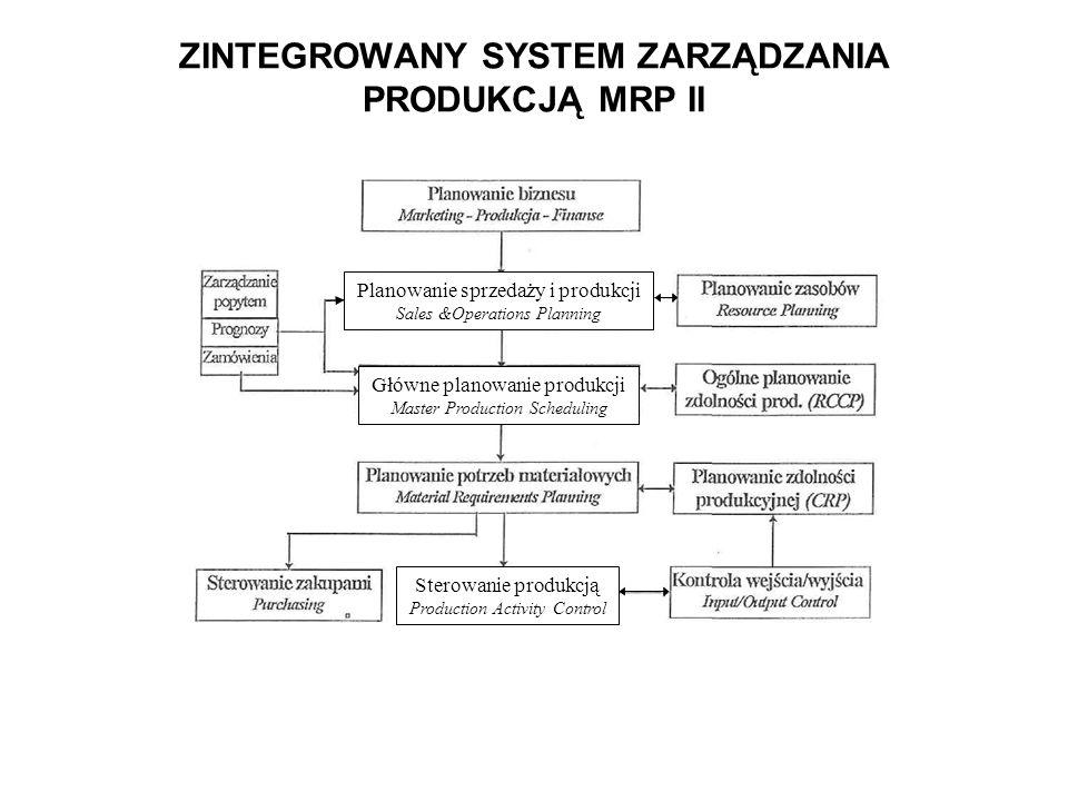ZINTEGROWANY SYSTEM ZARZĄDZANIA PRODUKCJĄ MRP II