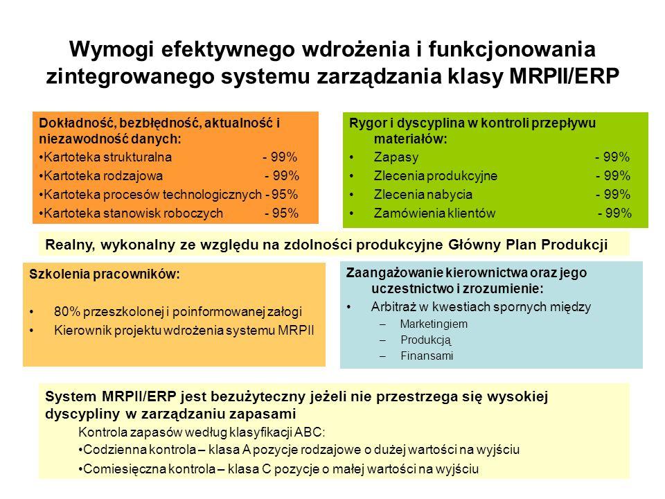 Wymogi efektywnego wdrożenia i funkcjonowania zintegrowanego systemu zarządzania klasy MRPII/ERP