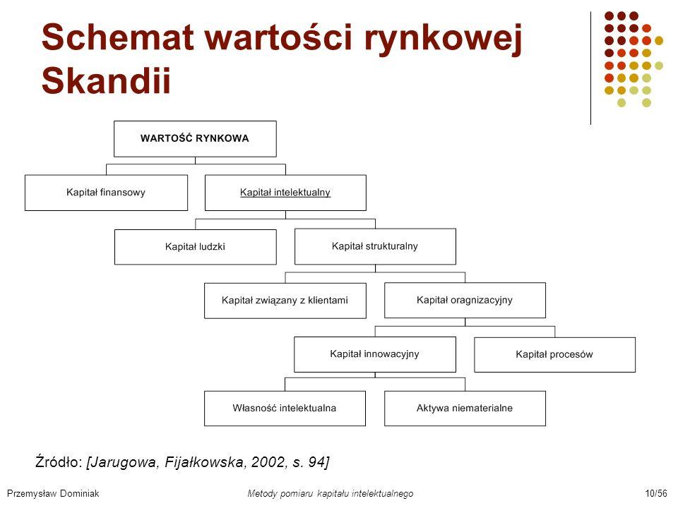 Schemat wartości rynkowej Skandii