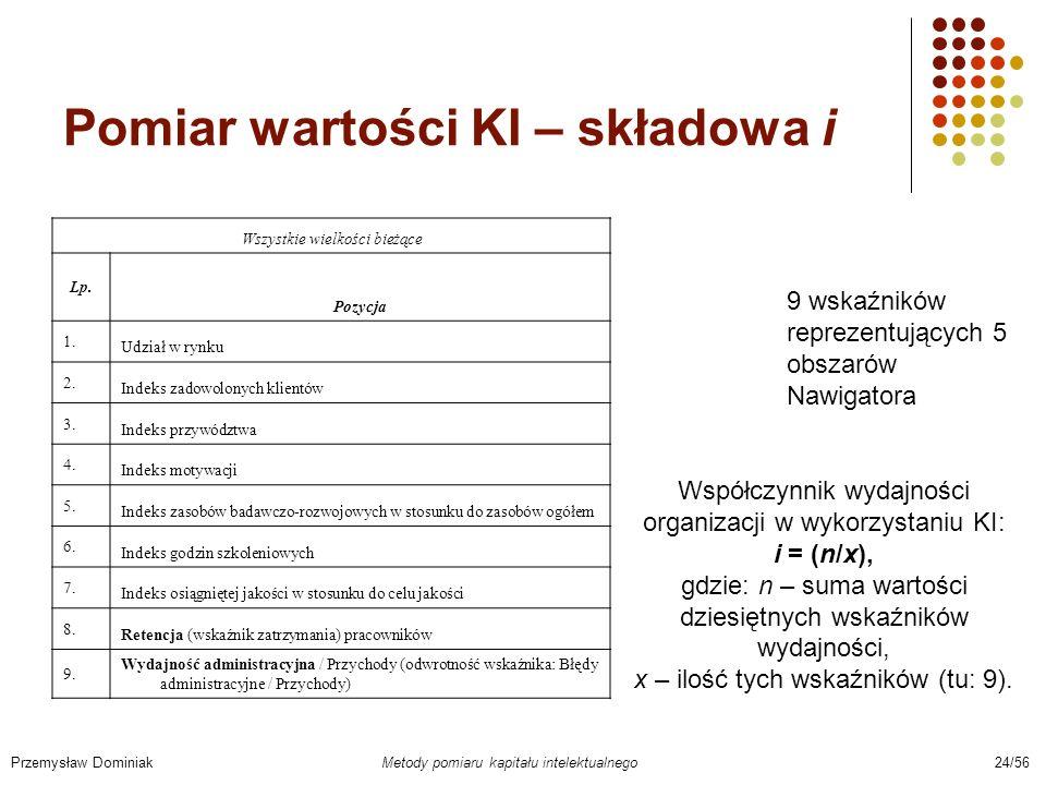 Pomiar wartości KI – składowa i
