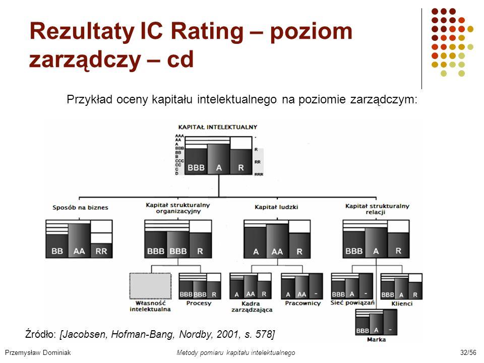 Rezultaty IC Rating – poziom zarządczy – cd