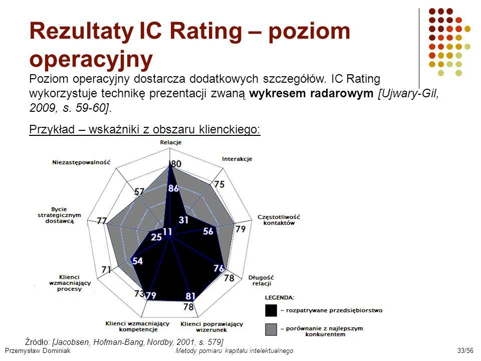 Rezultaty IC Rating – poziom operacyjny