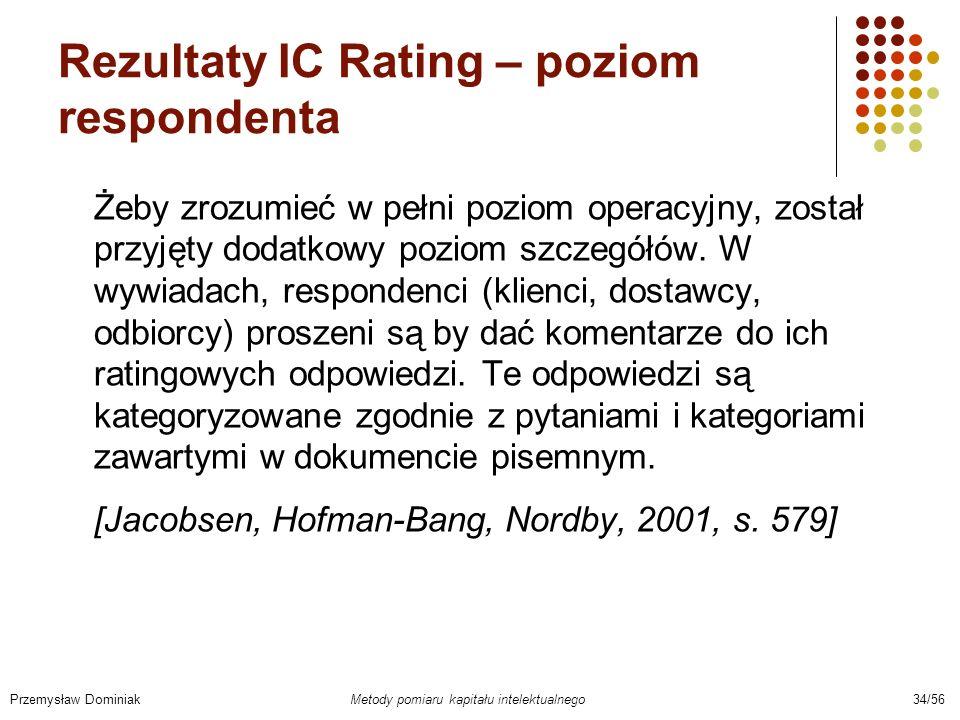 Rezultaty IC Rating – poziom respondenta