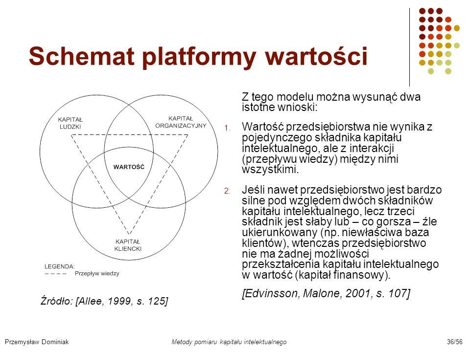 Schemat platformy wartości