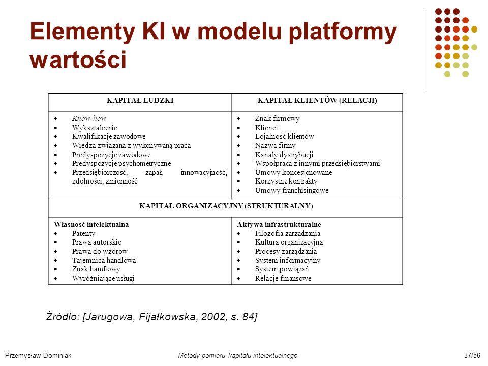 Elementy KI w modelu platformy wartości