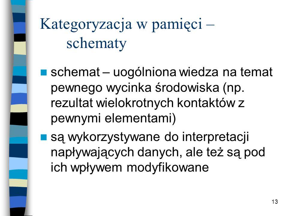Kategoryzacja w pamięci – schematy