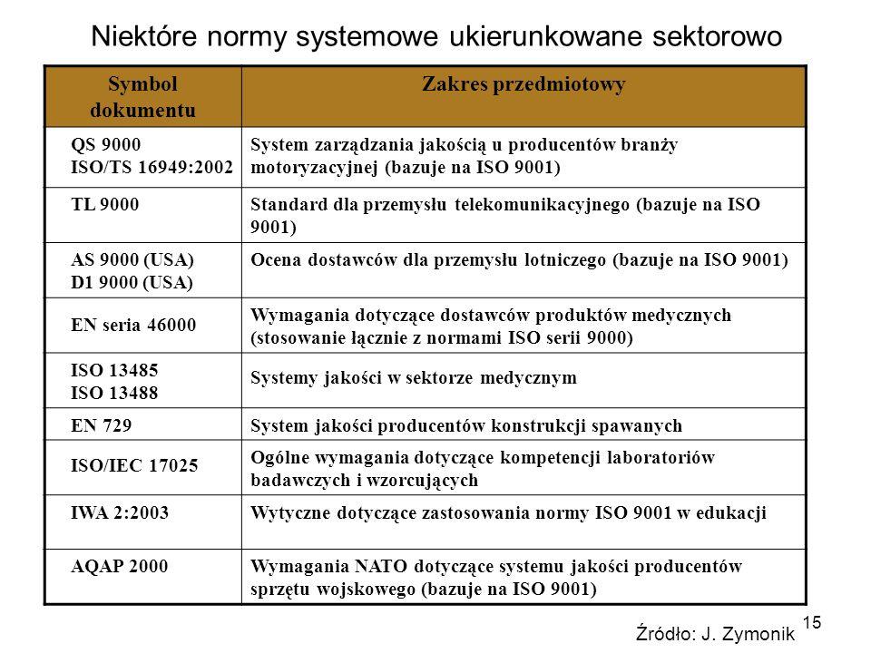 Niektóre normy systemowe ukierunkowane sektorowo
