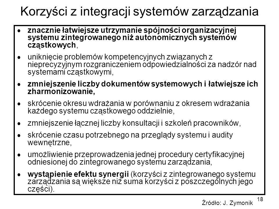 Korzyści z integracji systemów zarządzania