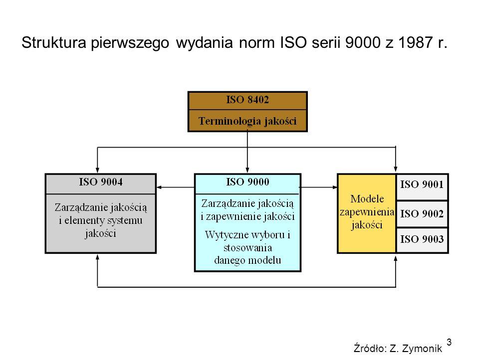 Struktura pierwszego wydania norm ISO serii 9000 z 1987 r.