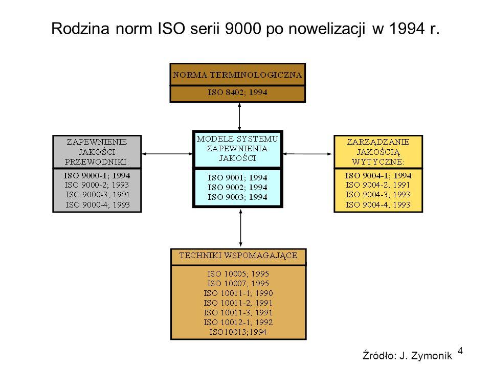 Rodzina norm ISO serii 9000 po nowelizacji w 1994 r.
