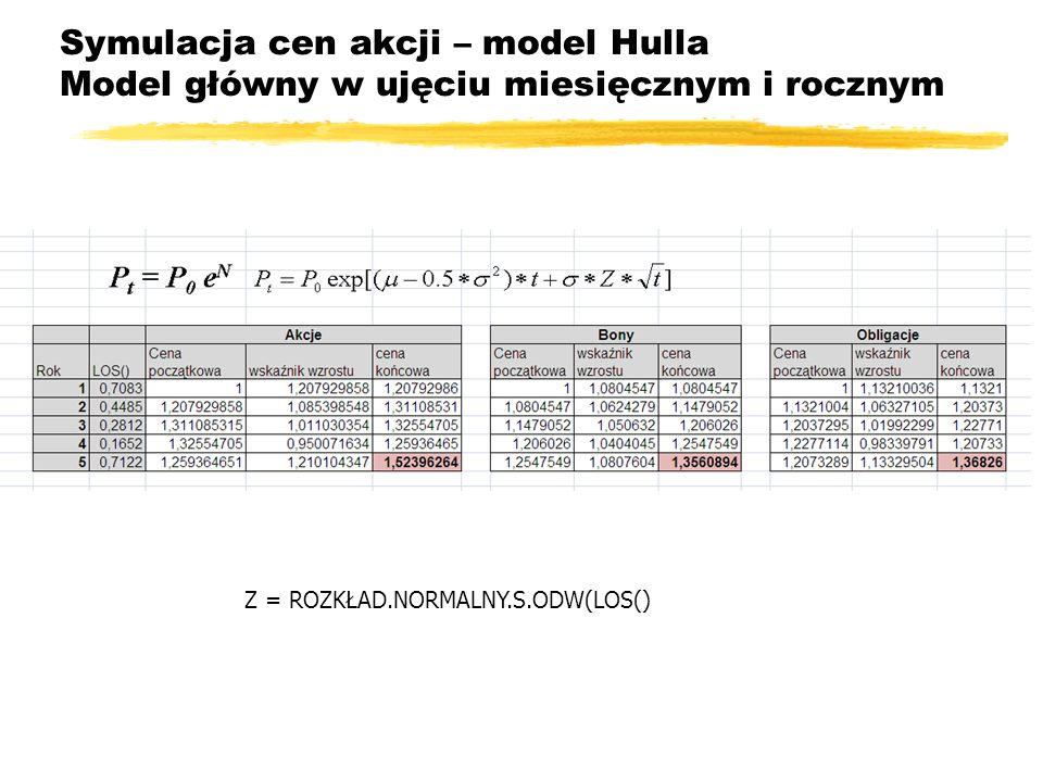 Symulacja cen akcji – model Hulla Model główny w ujęciu miesięcznym i rocznym
