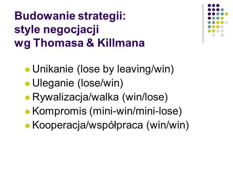 Budowanie strategii: style negocjacji wg Thomasa & Killmana