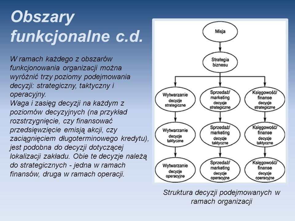 Struktura decyzji podejmowanych w ramach organizacji