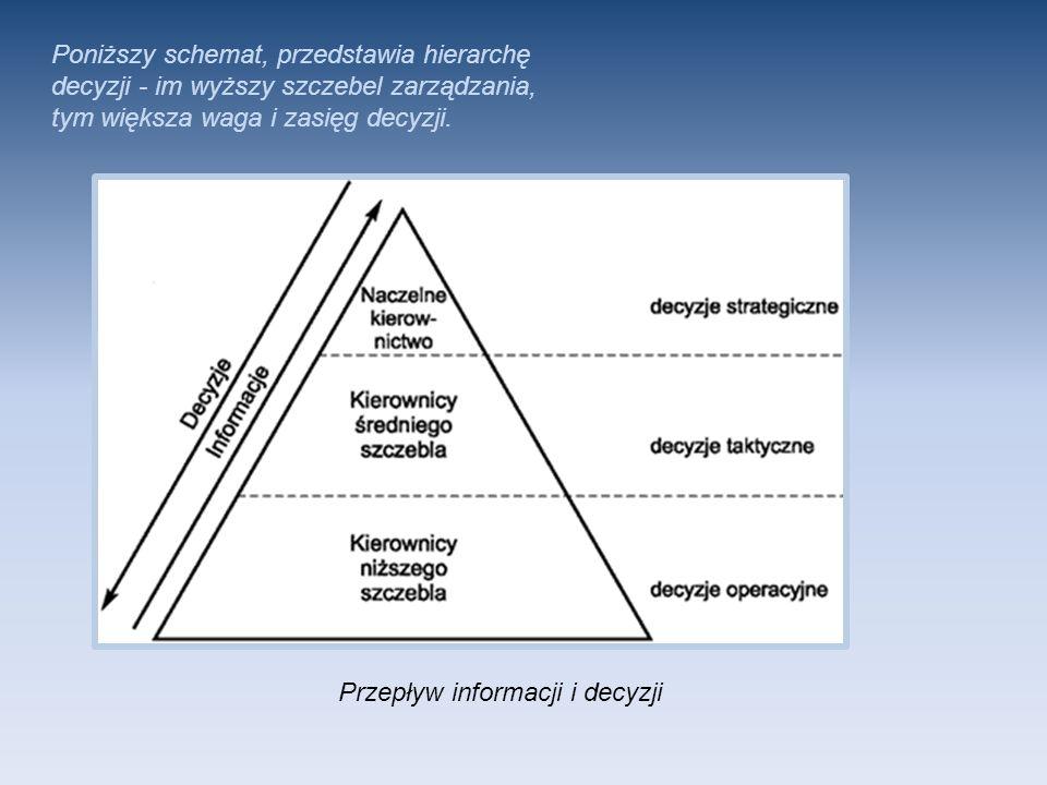 Poniższy schemat, przedstawia hierarchę decyzji - im wyższy szczebel zarządzania, tym większa waga i zasięg decyzji.