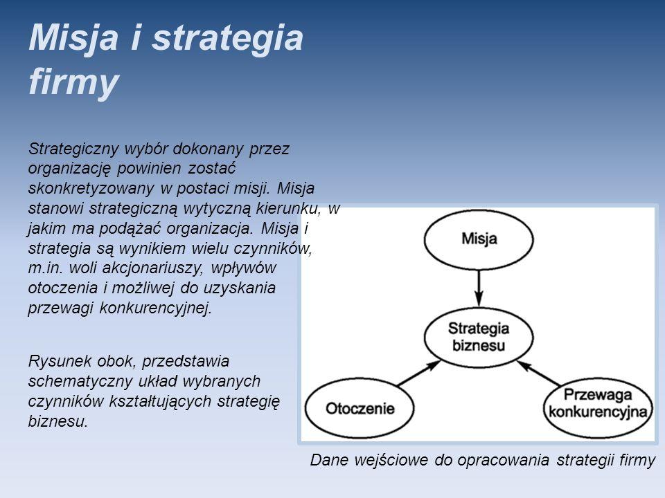 Misja i strategia firmy