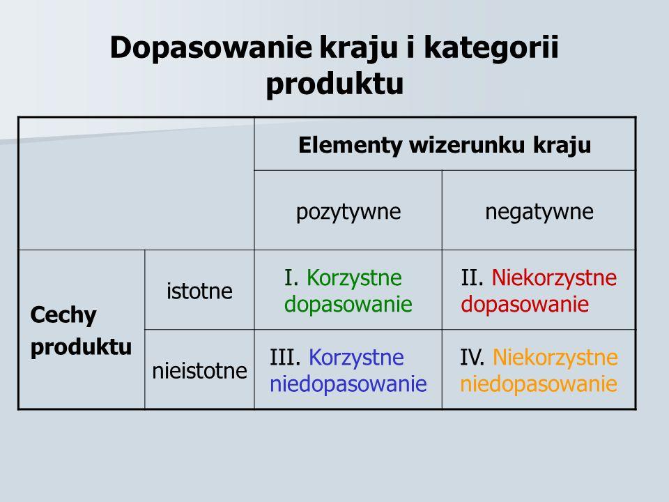 Dopasowanie kraju i kategorii produktu