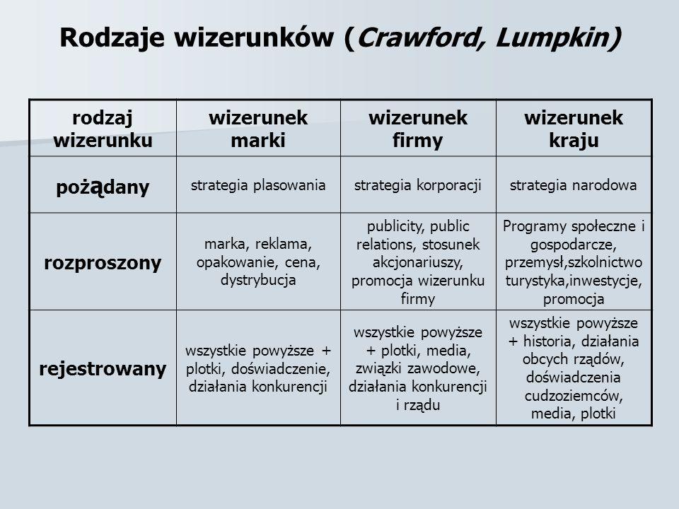 Rodzaje wizerunków (Crawford, Lumpkin)