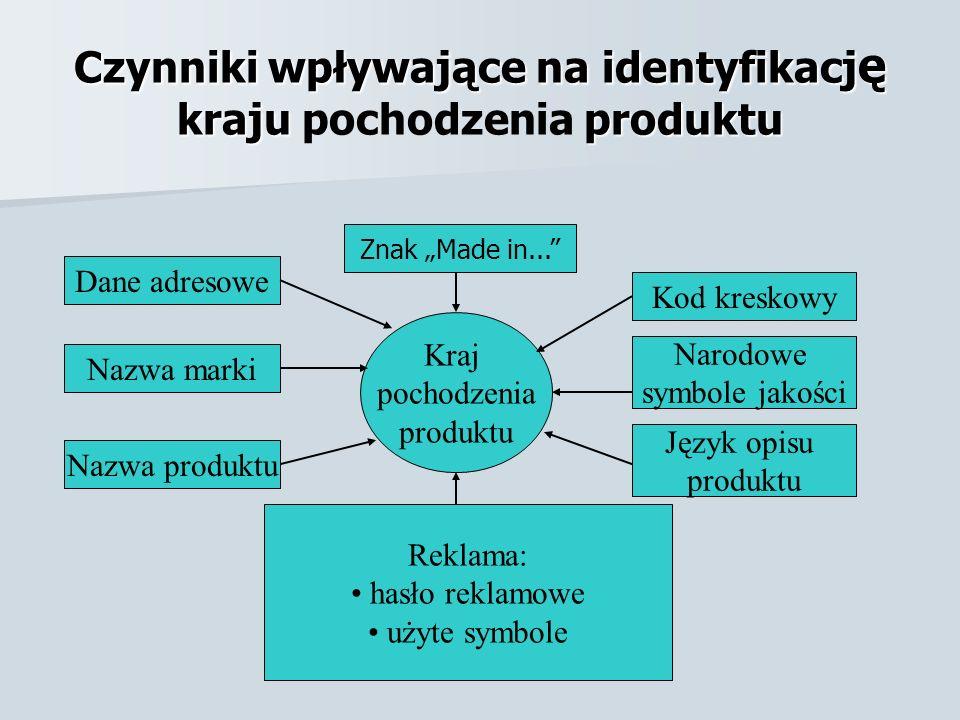 Czynniki wpływające na identyfikację kraju pochodzenia produktu
