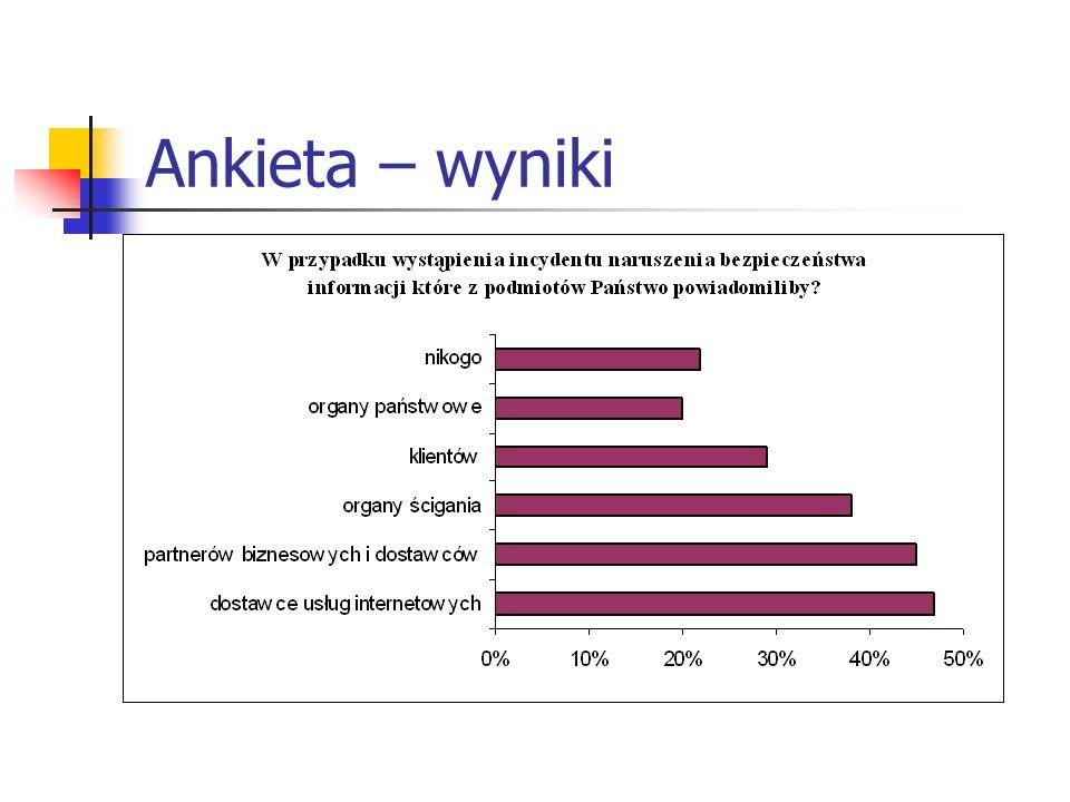Ankieta – wyniki