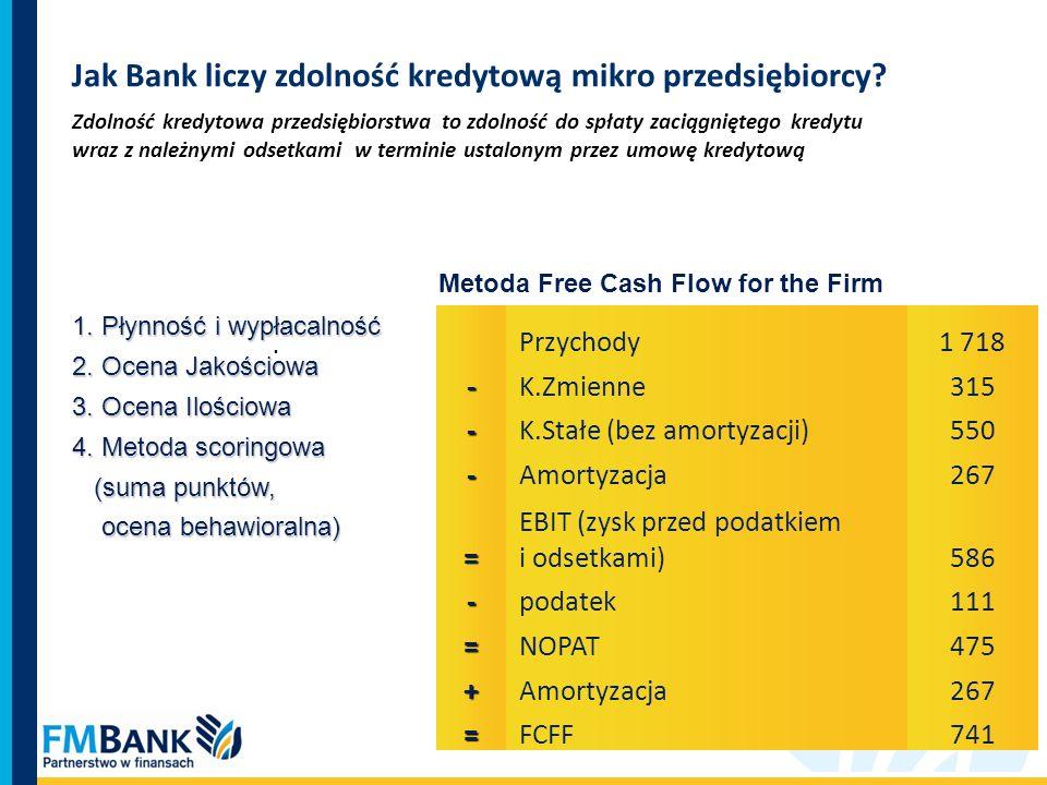 Jak Bank liczy zdolność kredytową mikro przedsiębiorcy