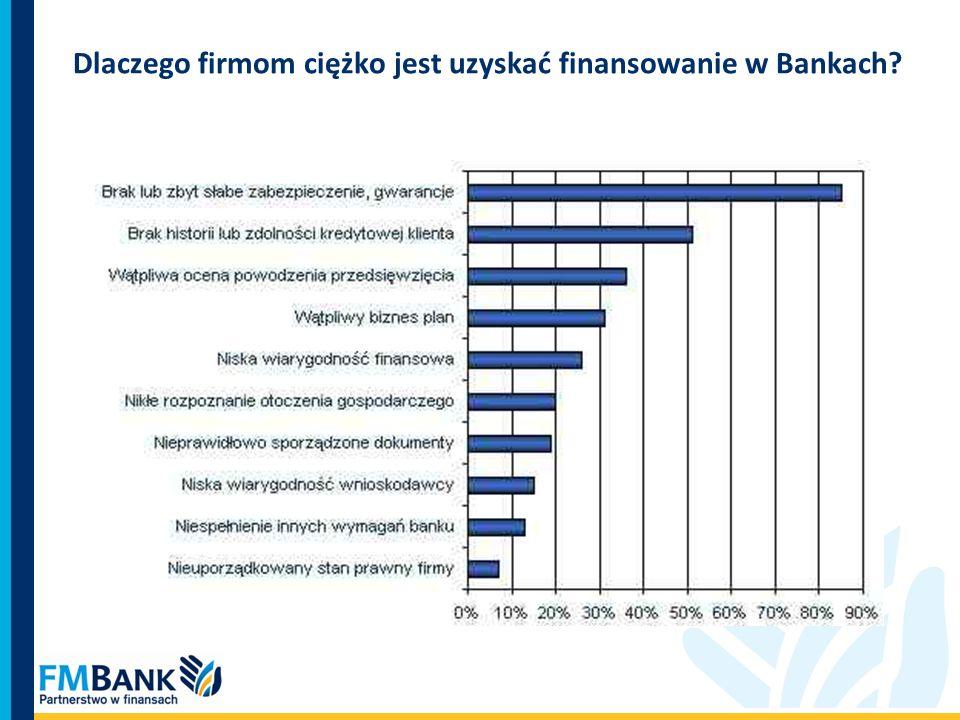 Dlaczego firmom ciężko jest uzyskać finansowanie w Bankach
