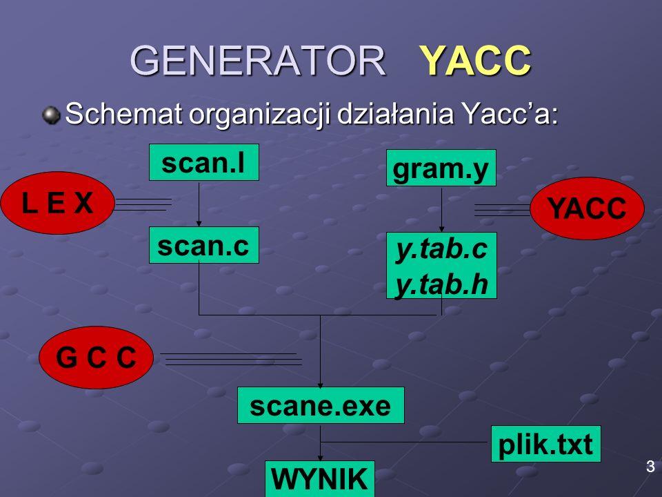 GENERATOR YACC Schemat organizacji działania Yacc'a: scan.l gram.y