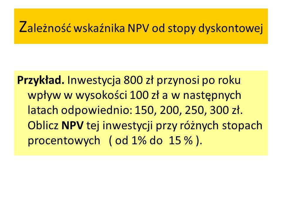 Zależność wskaźnika NPV od stopy dyskontowej