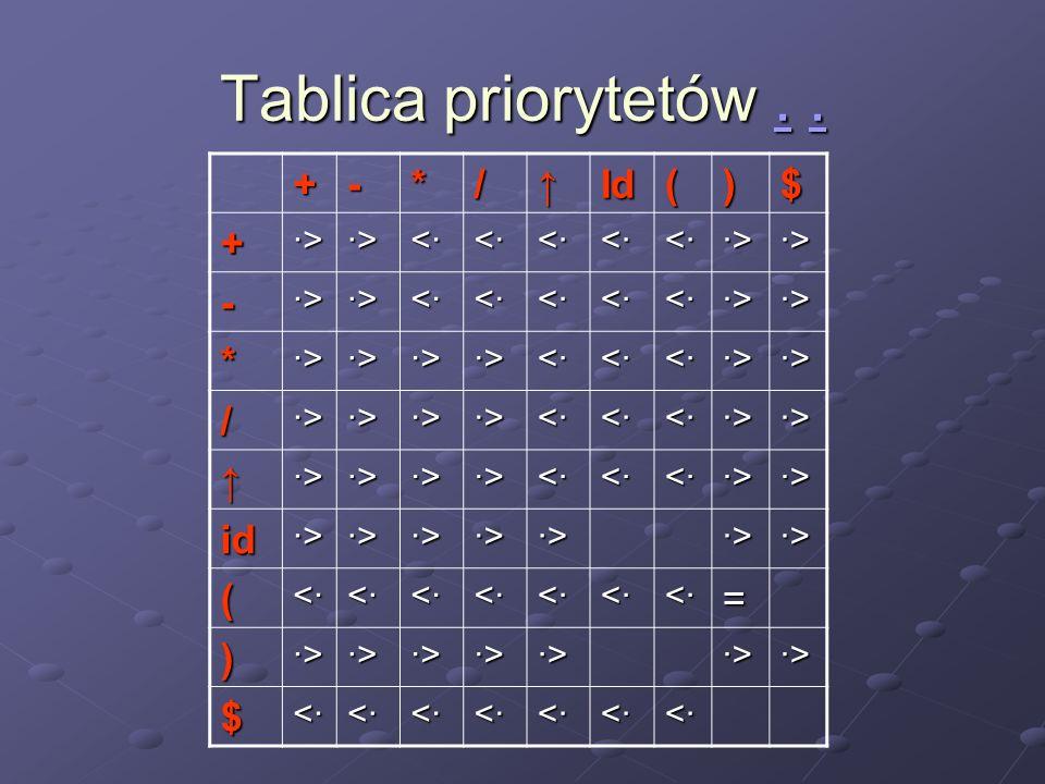 Tablica priorytetów . . + - * / ↑ Id ( ) $ ·> <· id =