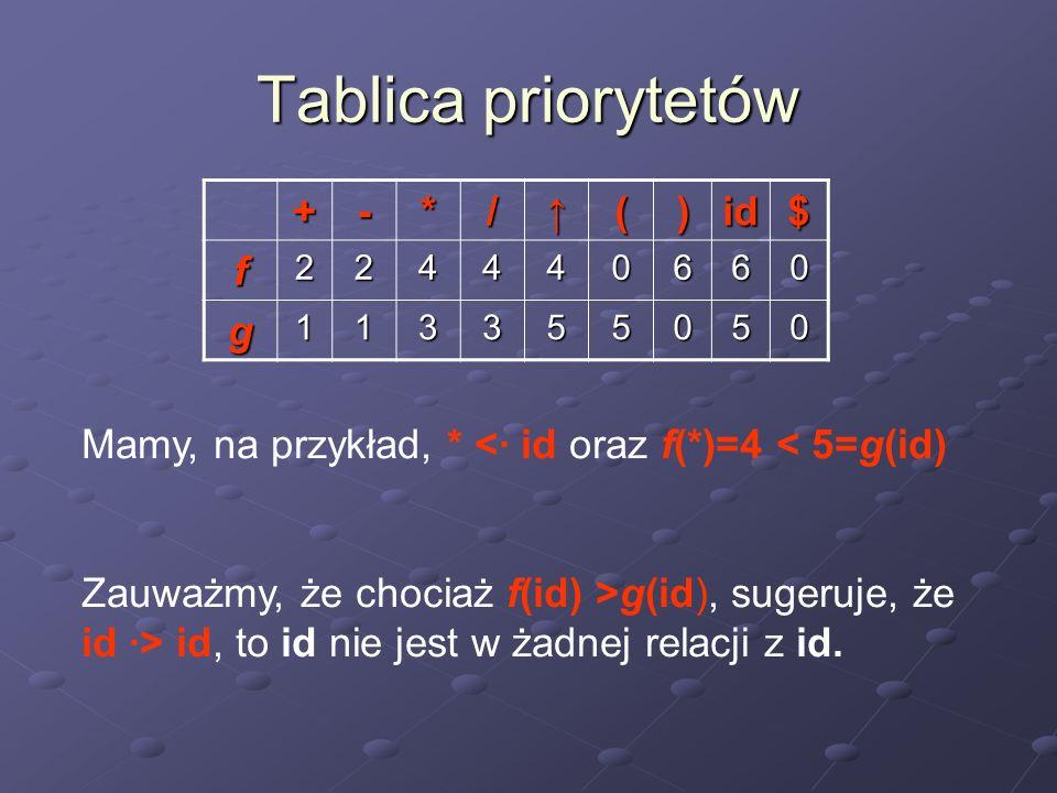 Tablica priorytetów + - * / ↑ ( ) id $ f g