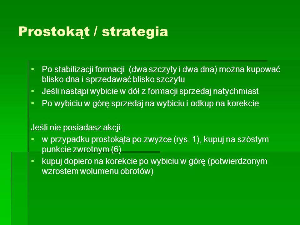 Prostokąt / strategiaPo stabilizacji formacji (dwa szczyty i dwa dna) można kupować blisko dna i sprzedawać blisko szczytu.