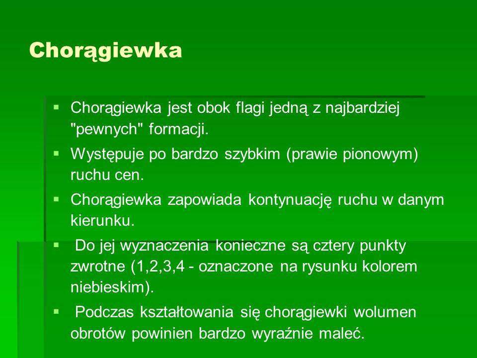 ChorągiewkaChorągiewka jest obok flagi jedną z najbardziej pewnych formacji. Występuje po bardzo szybkim (prawie pionowym) ruchu cen.
