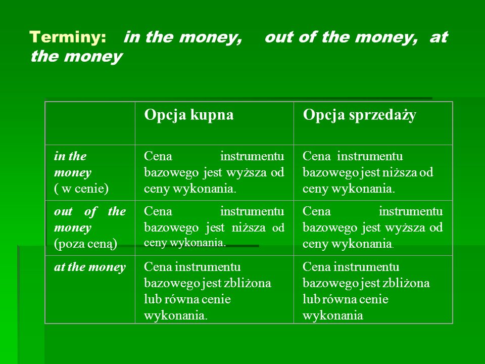 Terminy: in the money, out of the money, at the money
