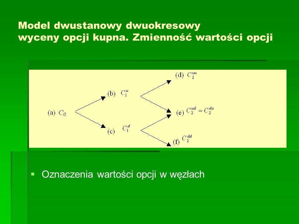 Model dwustanowy dwuokresowy wyceny opcji kupna